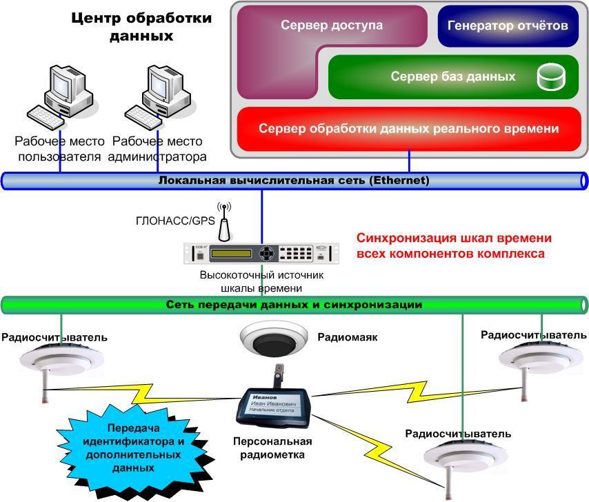 Комплекс АПК СЕКТОР-М1: преимущества